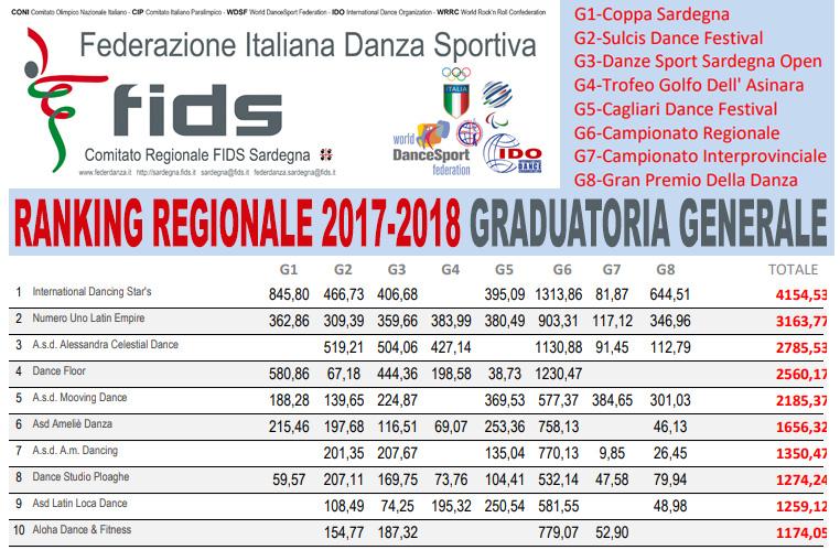 Fids Calendario.Aggiornamento Ranking Regionale Societa Sportive Affiliate